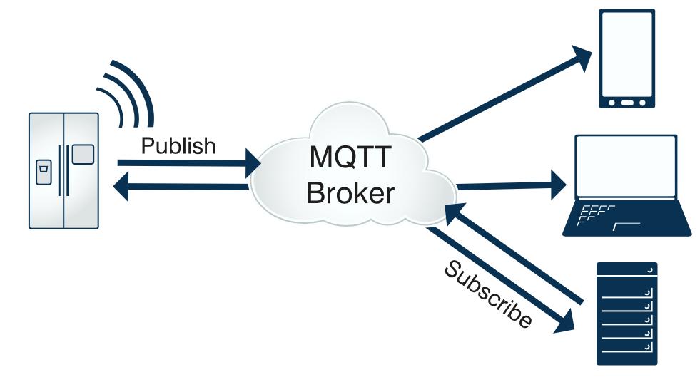 物联网协议 MQTT 简介、原理、特性、实现方式、优缺点等简单介绍